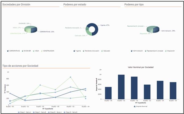 resumen de pantallas del producto HighQ y sus funcionalidades